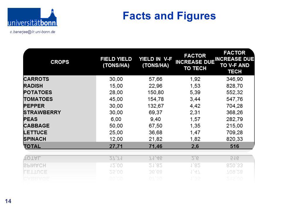 Facts and Figures c.banerjee@ilr.uni-bonn.de
