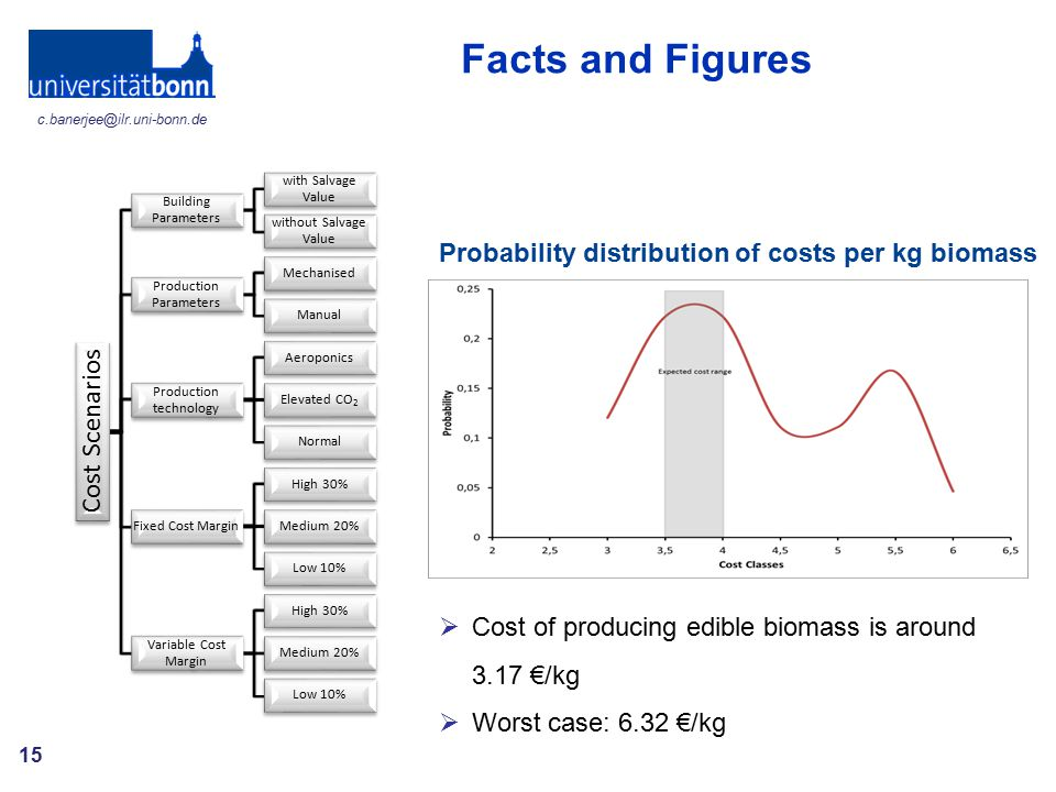 Facts and Figures Probability distribution of costs per kg biomass
