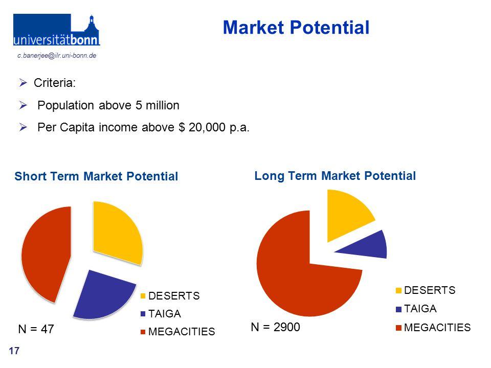 Market Potential Criteria: Population above 5 million
