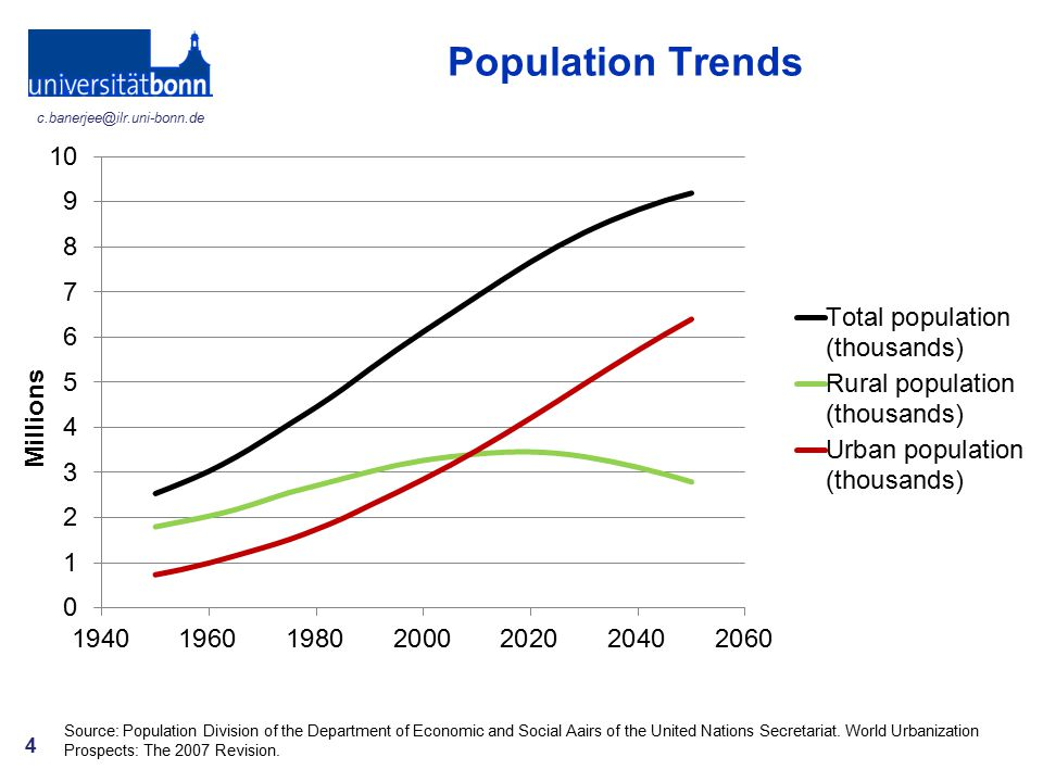 Population Trends Few words on production need