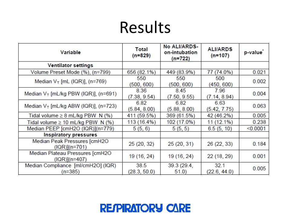 Results Initial ventilator settings and inspiratory pressures