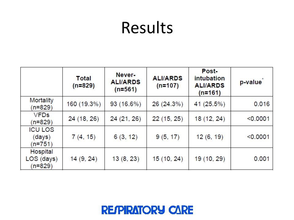Results Hospital Outcomes
