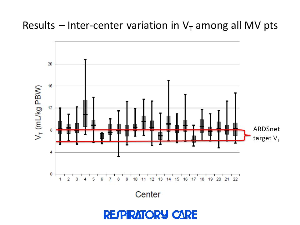 Results – Inter-center variation in VT among all MV pts