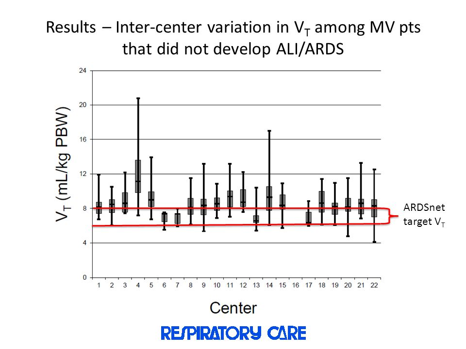 Results – Inter-center variation in VT among MV pts that did not develop ALI/ARDS