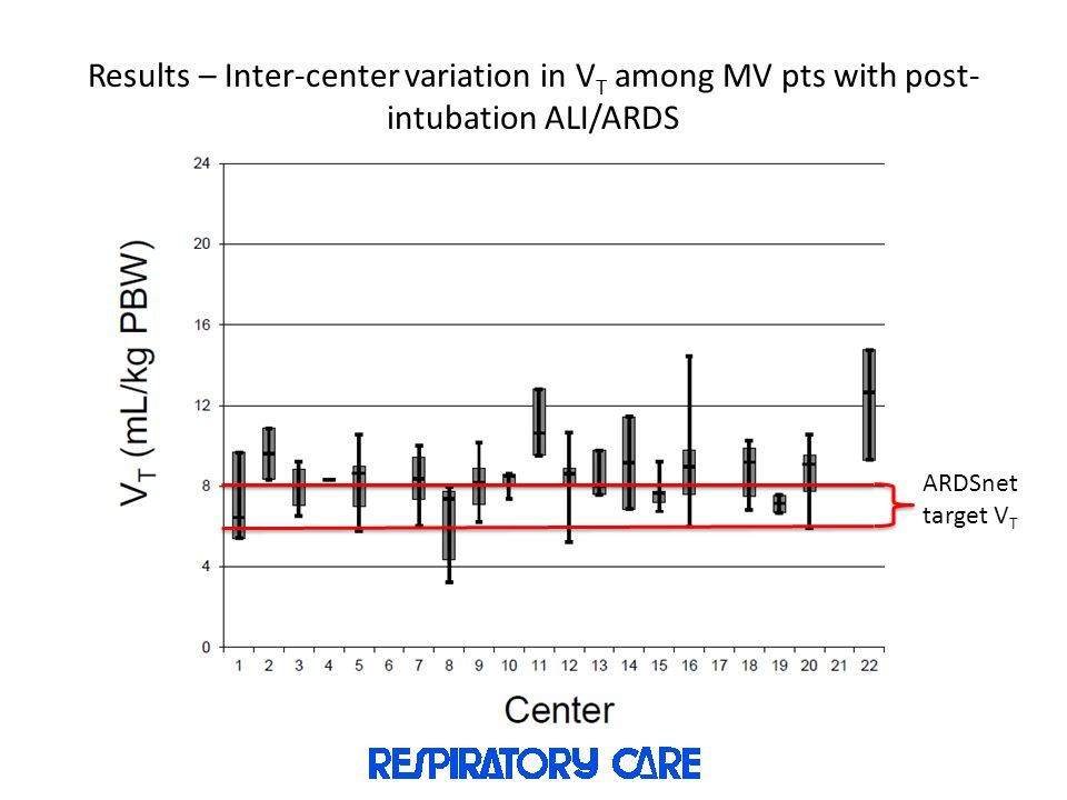 Results – Inter-center variation in VT among MV pts with post-intubation ALI/ARDS
