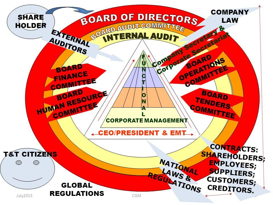 Corporate Secretariat