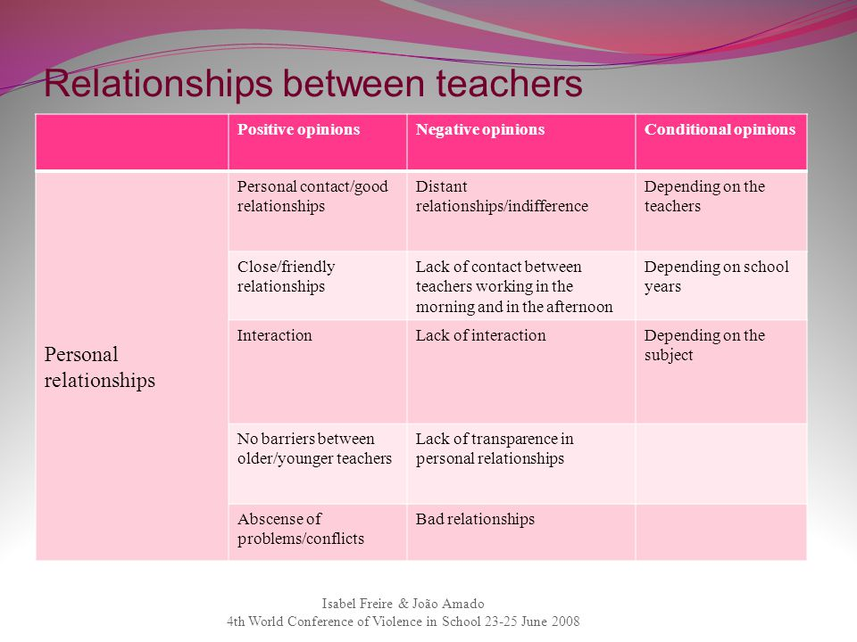 Relationships between teachers