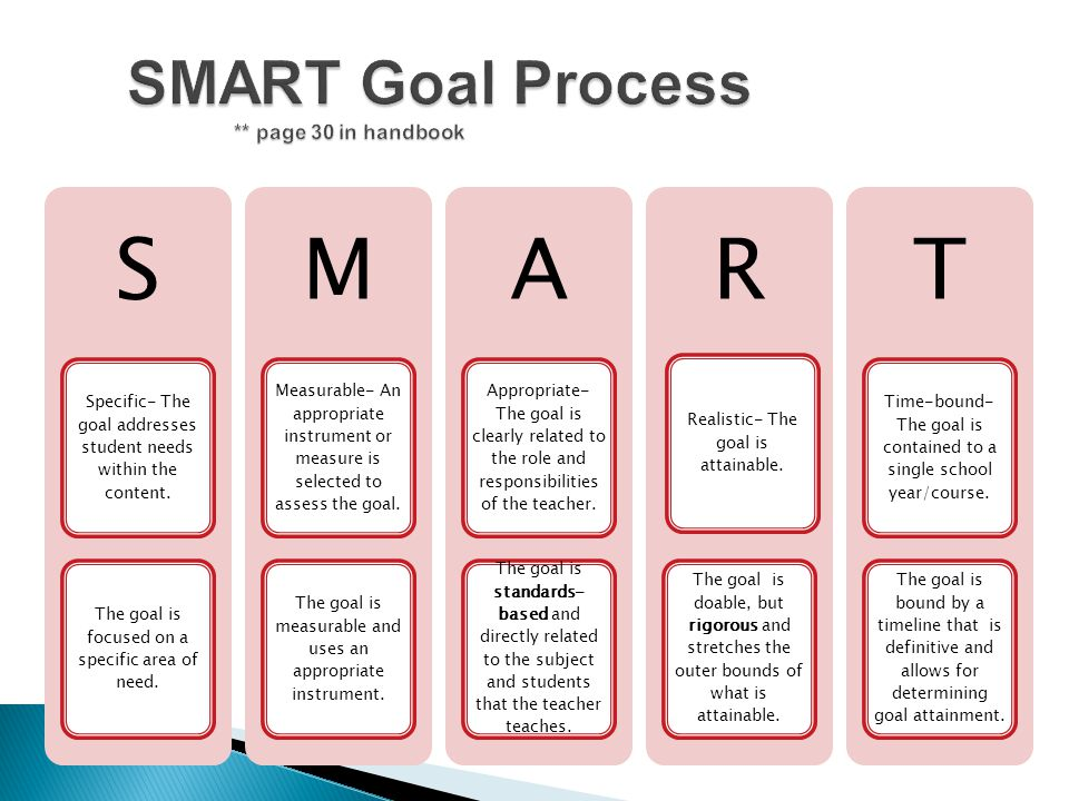 SMART Goal Process ** page 30 in handbook