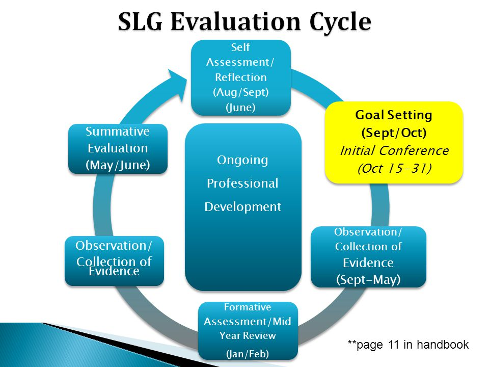 SLG Evaluation Cycle Goal Setting (Sept/Oct) Initial Conference