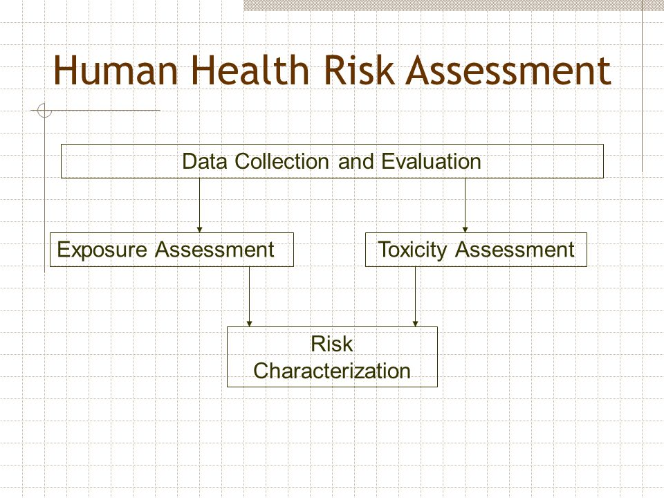 Human Health Risk Assessment