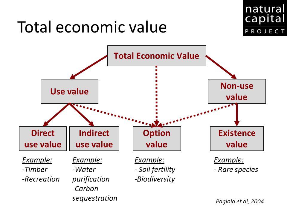 Total economic value Total Economic Value Use value Non-use value