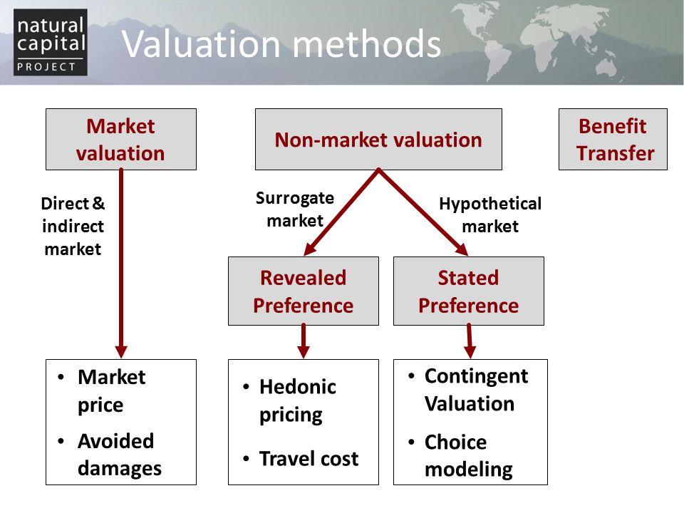 Direct & indirect market
