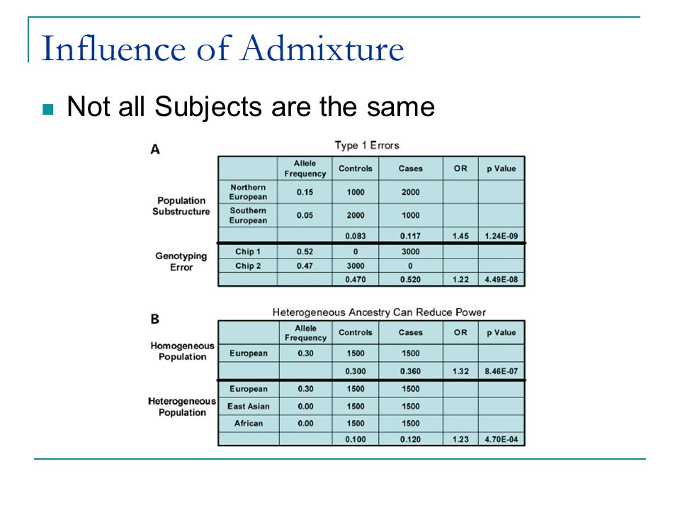 Influence of Admixture
