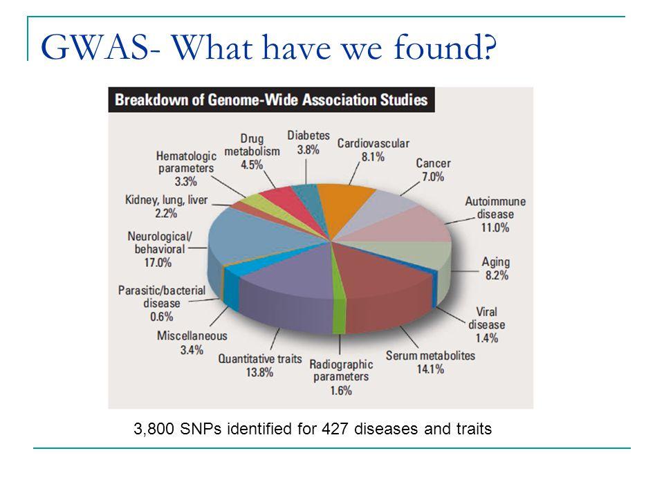 GWAS- What have we found