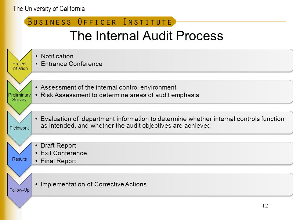 the audit report and internal control evaluation Audit committees should critically review the design of the internal control and  risk management systems related to financial reporting of the company at least  annually, including  hiring and performance evaluation policies and  procedures.