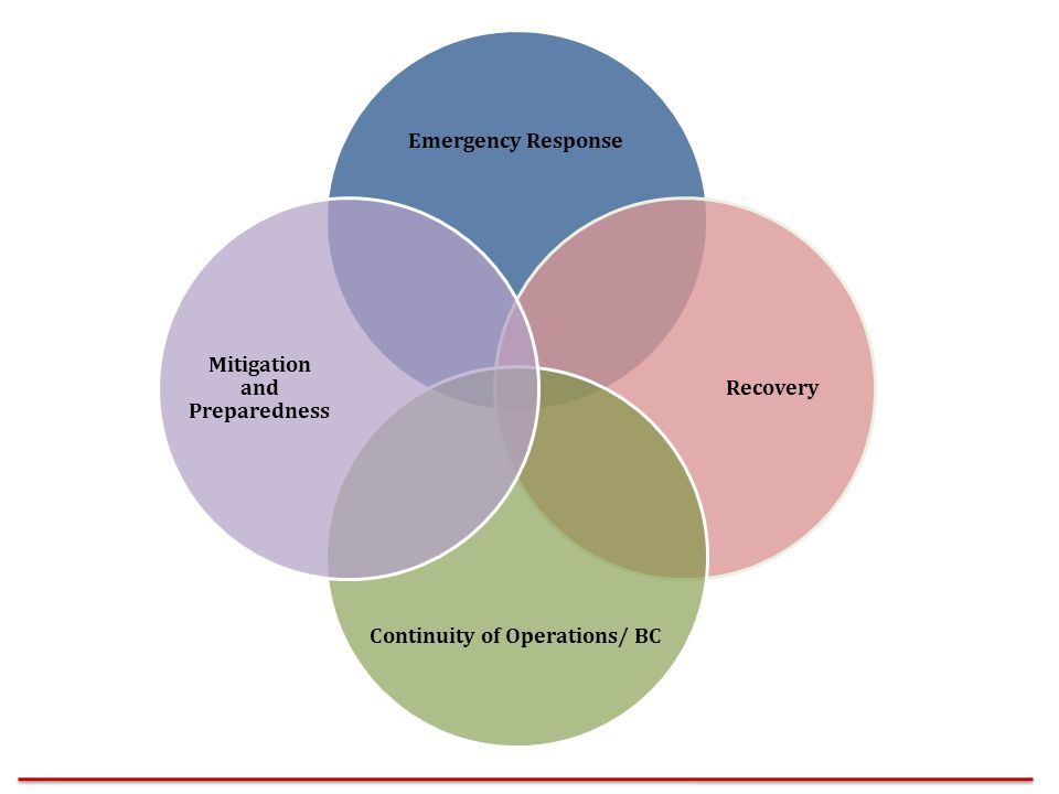 Continuity of Operations/ BC Mitigation and Preparedness