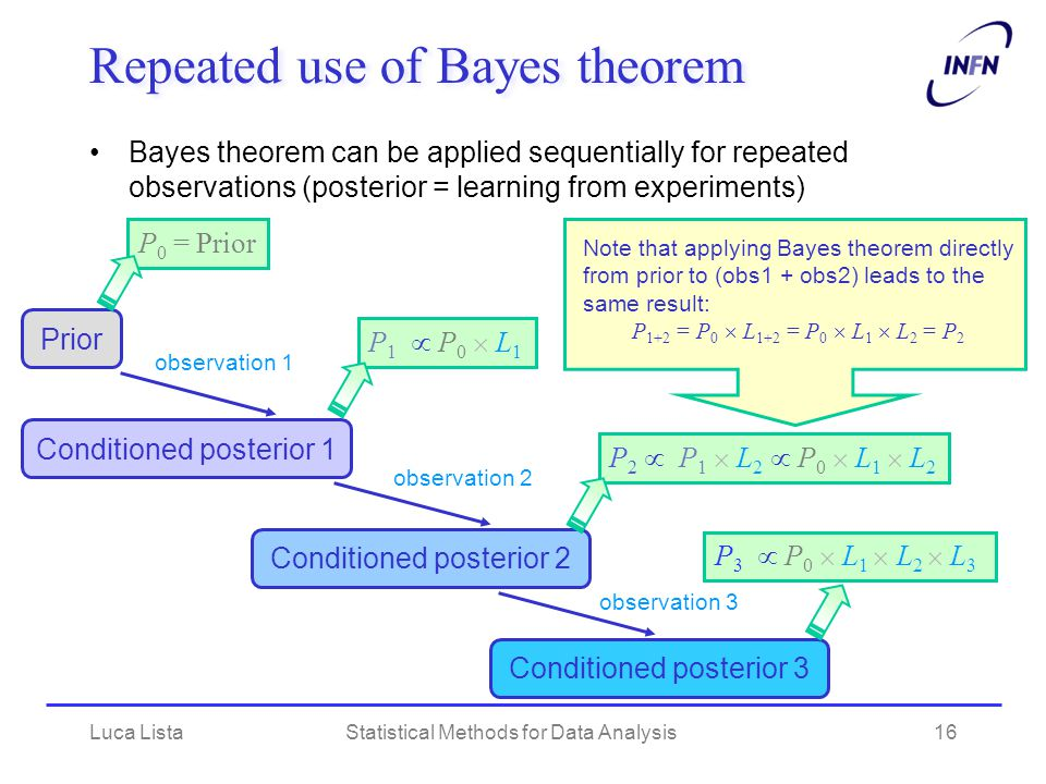 Repeated use of Bayes theorem