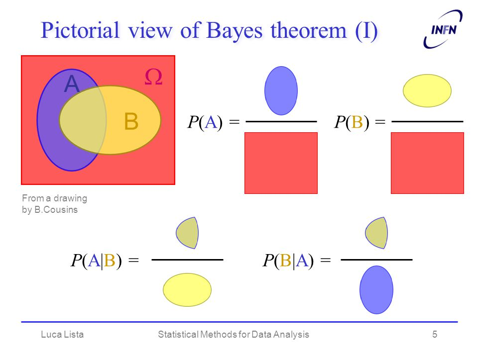 Pictorial view of Bayes theorem (I)