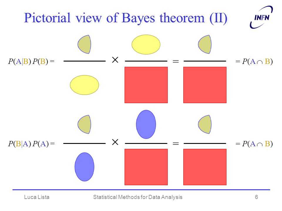 Pictorial view of Bayes theorem (II)