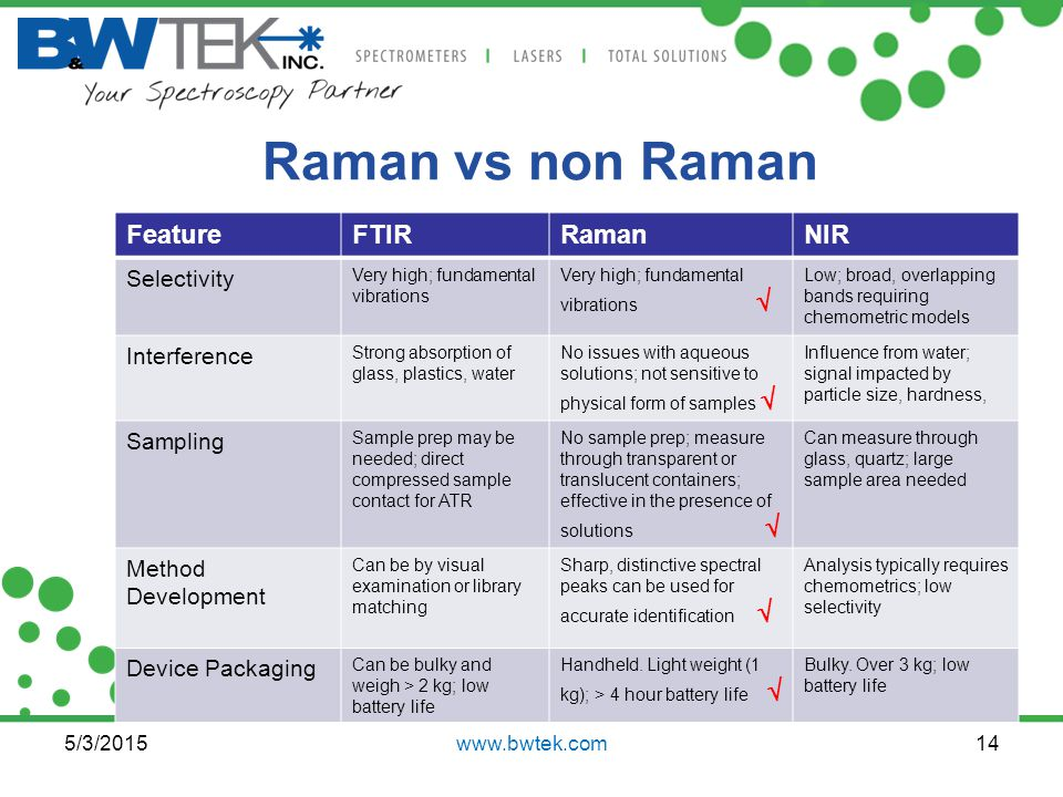 Raman vs non Raman Feature FTIR Raman NIR Selectivity Interference