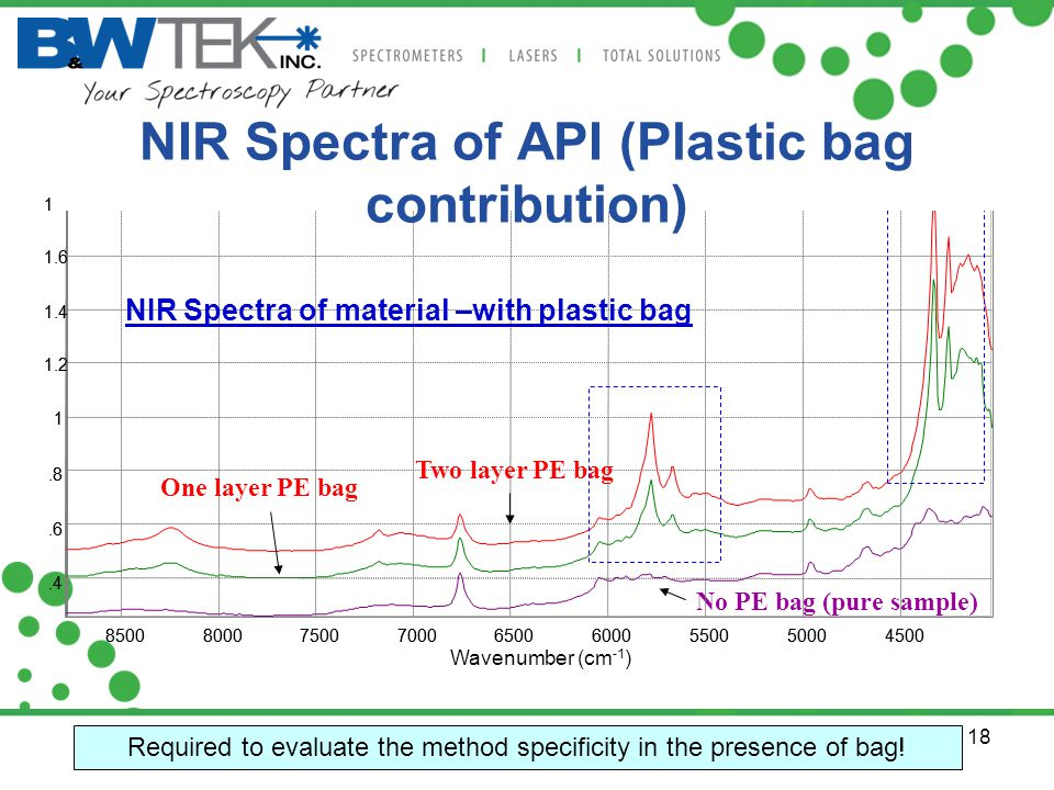 NIR Spectra of API (Plastic bag contribution)