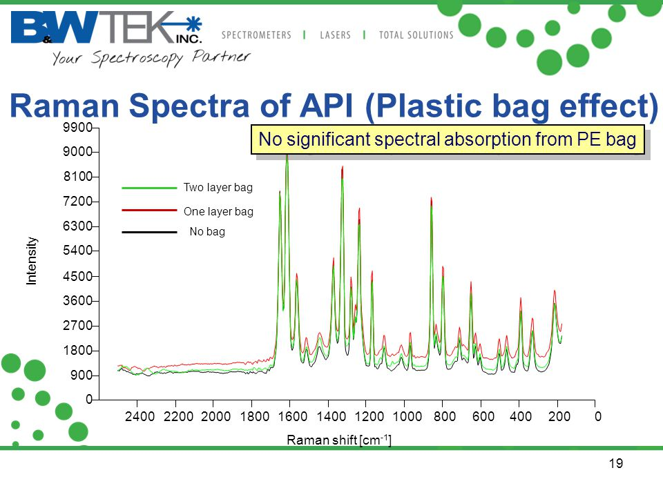 Raman Spectra of API (Plastic bag effect)