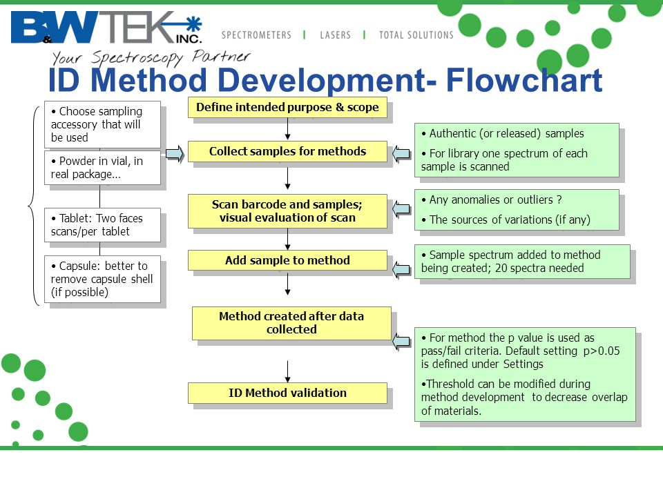 ID Method Development- Flowchart