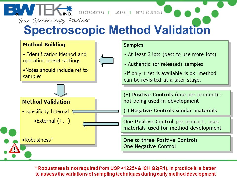 Spectroscopic Method Validation
