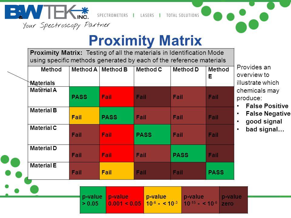 Proximity Matrix www.bwtek.com