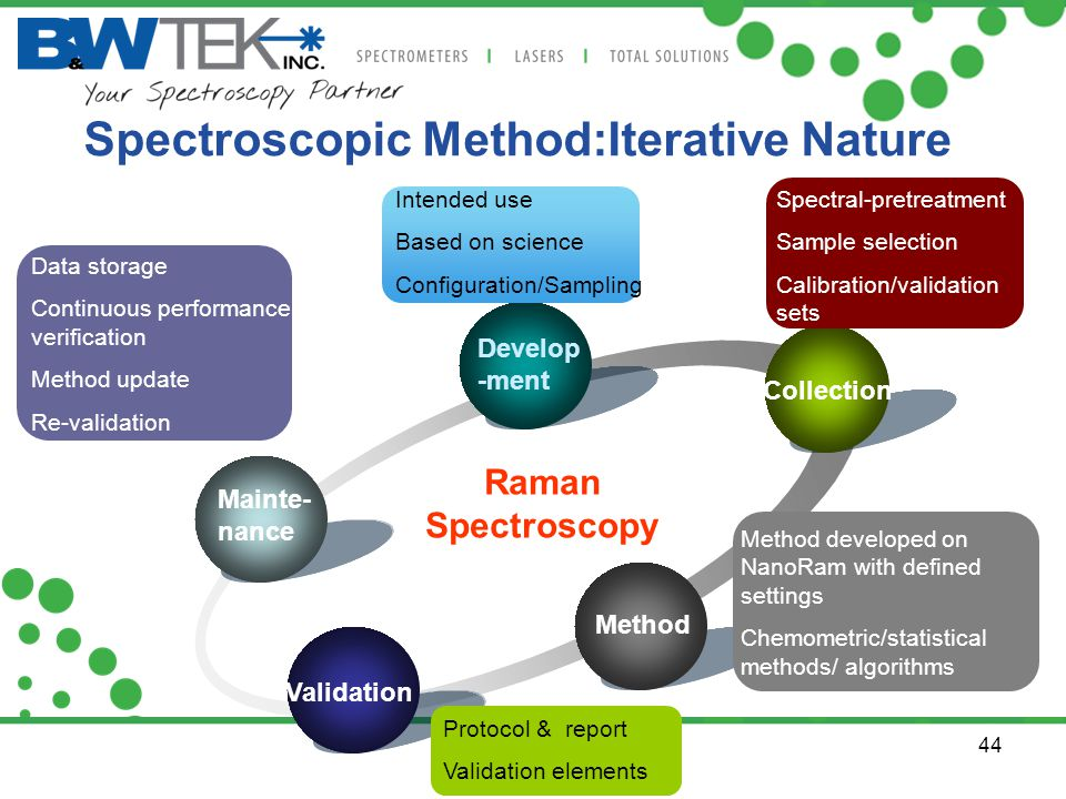 Spectroscopic Method:Iterative Nature