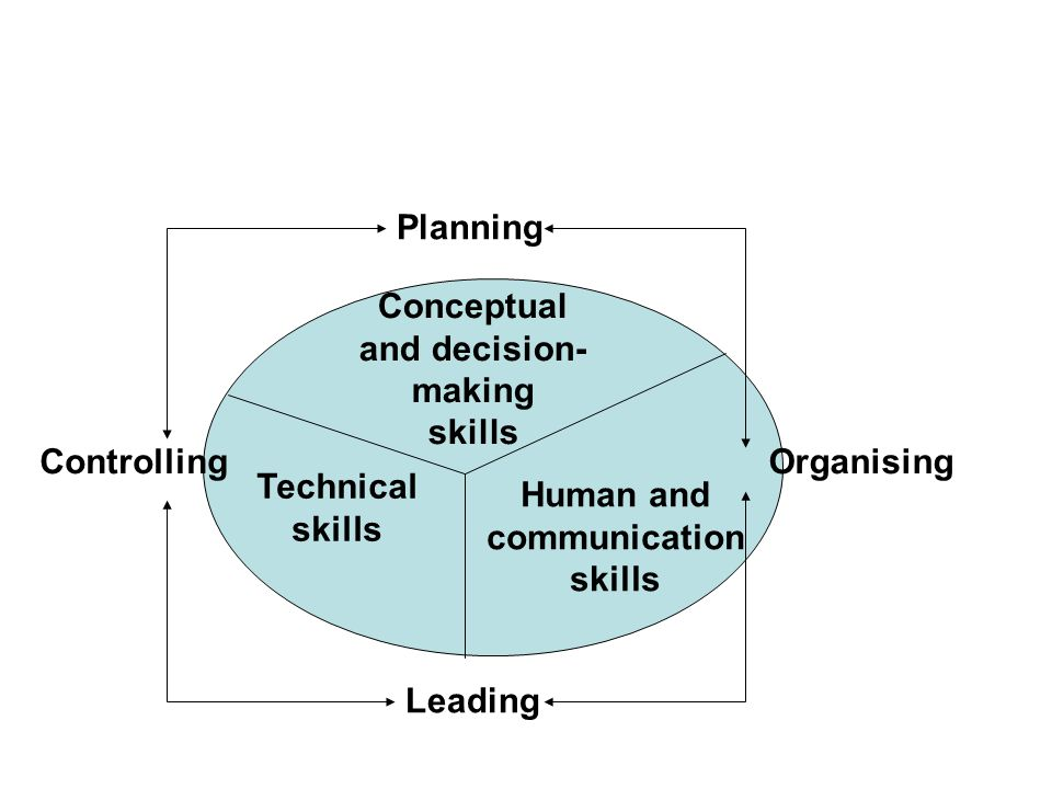 Planning Conceptual and decision- making skills Controlling Organising