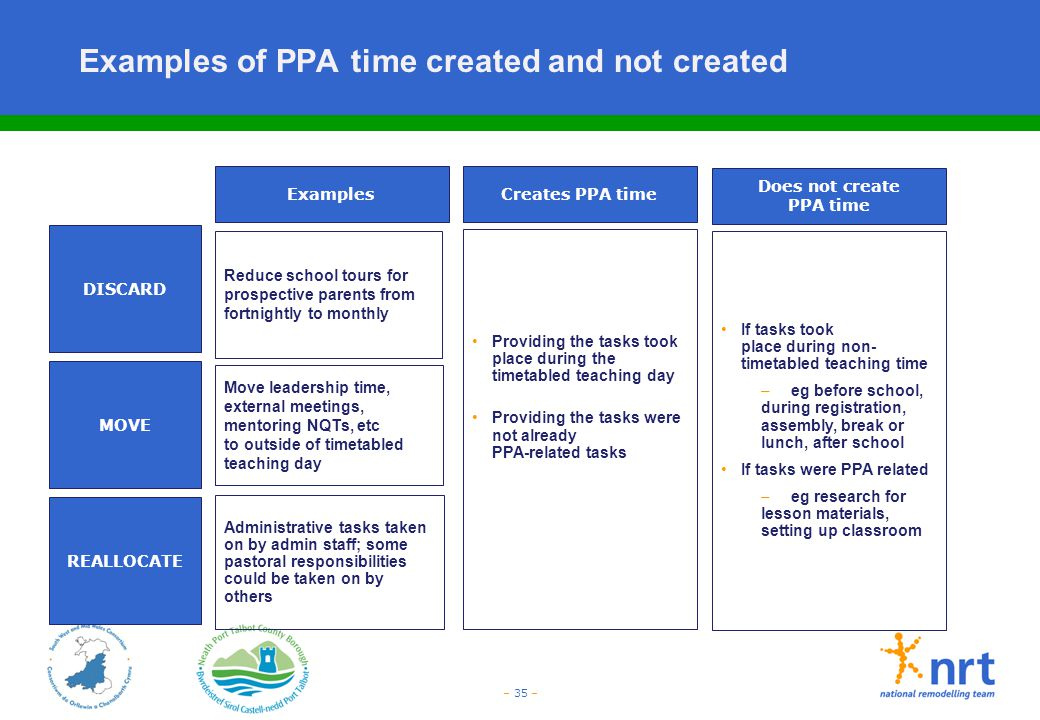 Examples of PPA time created and not created