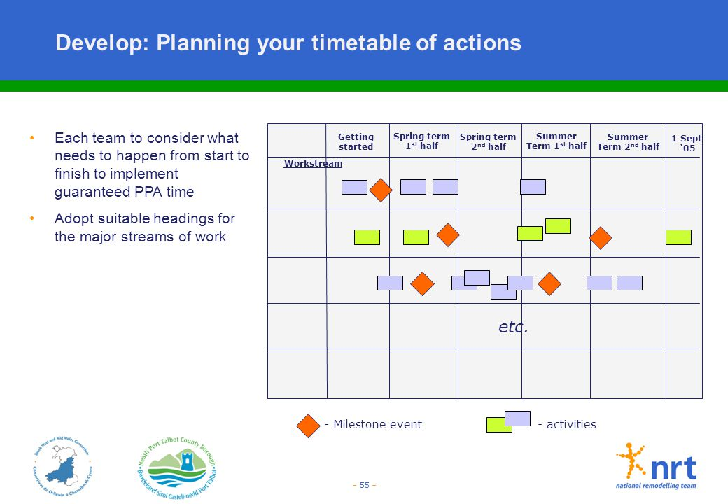 Develop: Planning your timetable of actions