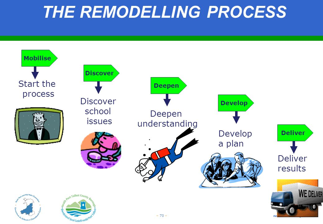 THE REMODELLING PROCESS