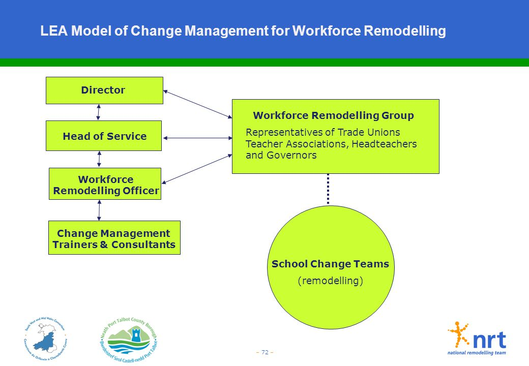 LEA Model of Change Management for Workforce Remodelling