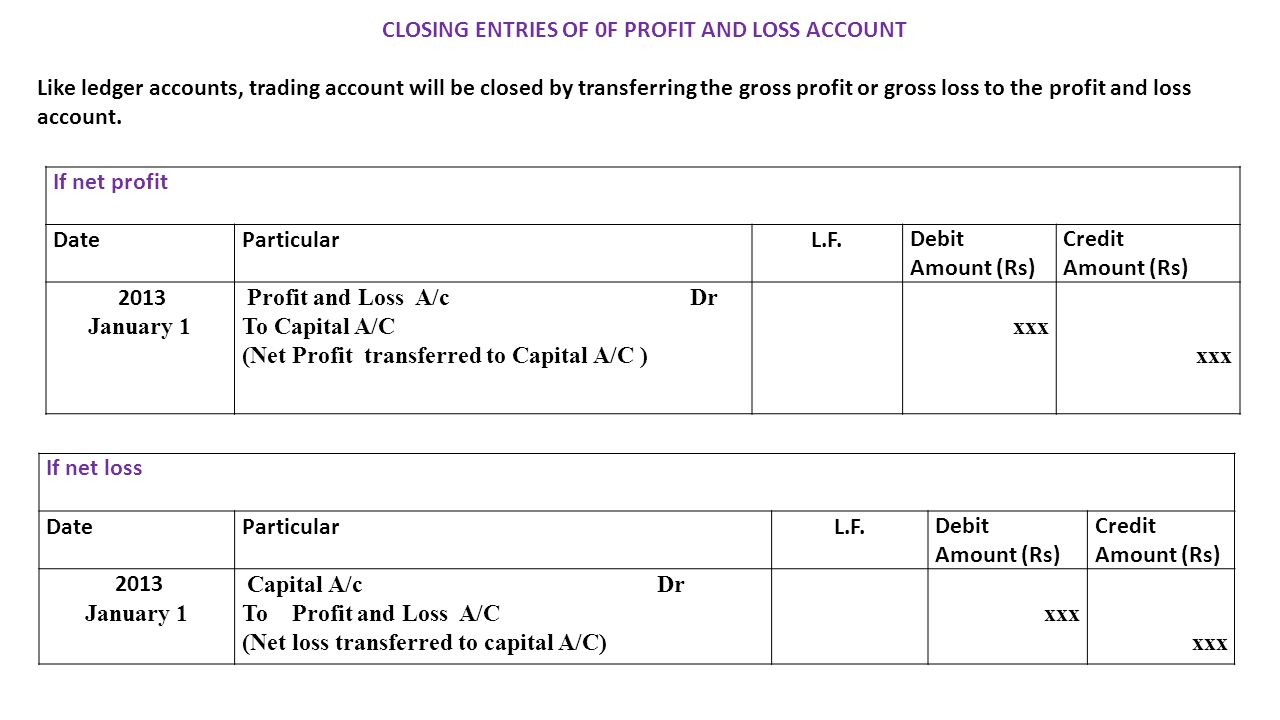 CLOSING ENTRIES OF 0F PROFIT AND LOSS ACCOUNT