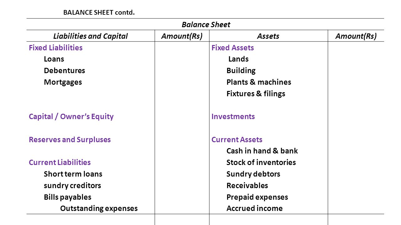 Liabilities and Capital
