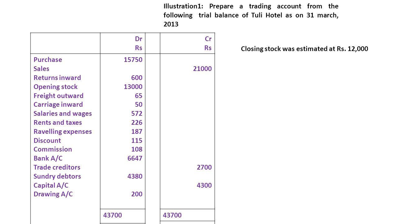 Illustration1: Prepare a trading account from the following trial balance of Tuli Hotel as on 31 march, 2013