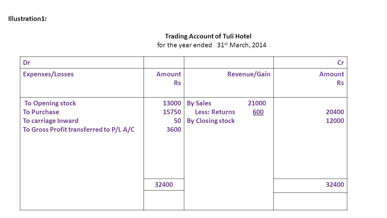 Trading Account of Tuli Hotel