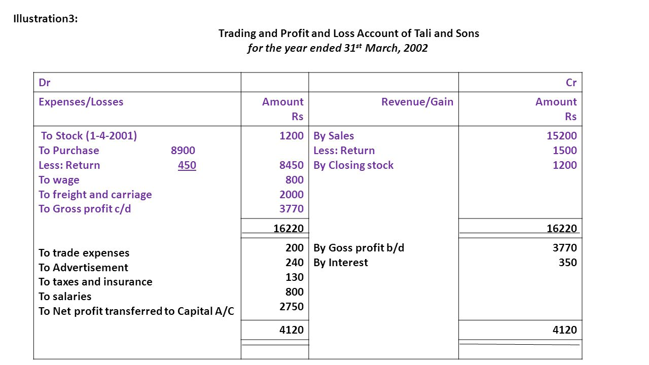 Trading and Profit and Loss Account of Tali and Sons