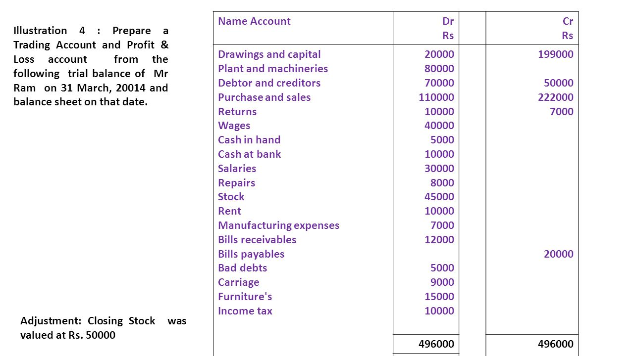 Name Account Dr. Rs. Cr. Drawings and capital. Plant and machineries. Debtor and creditors. Purchase and sales.