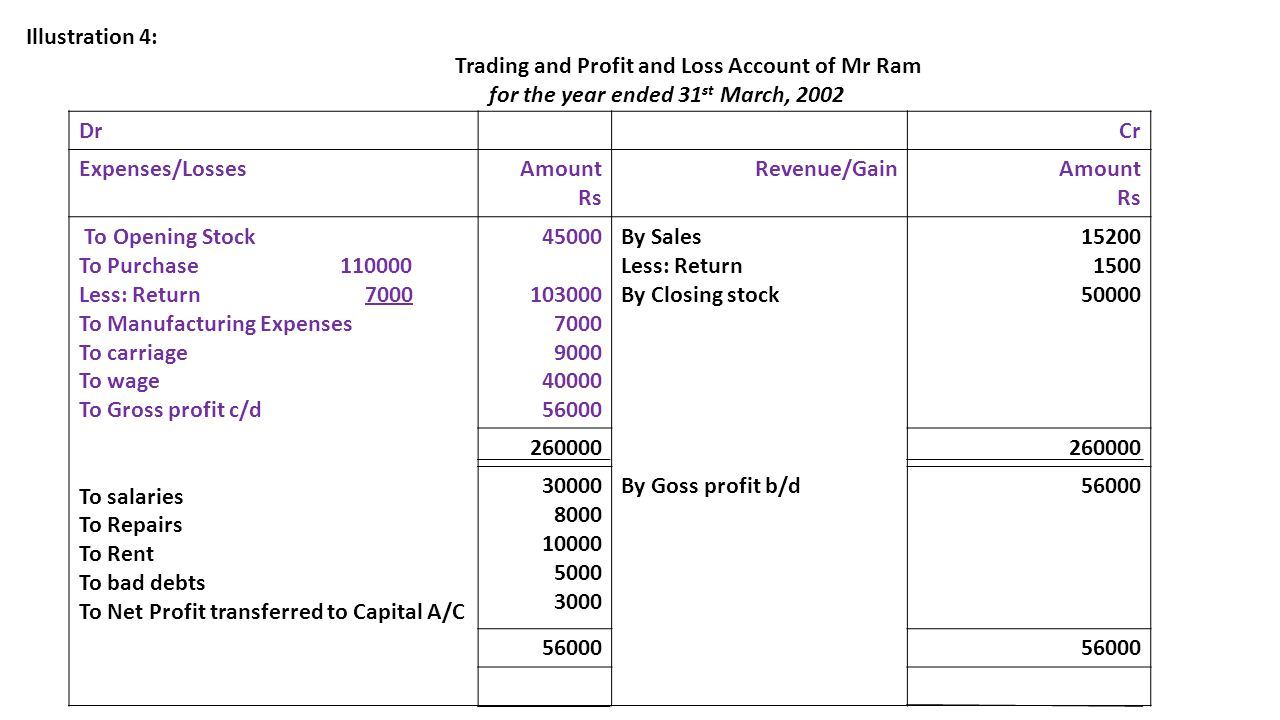 Trading and Profit and Loss Account of Mr Ram