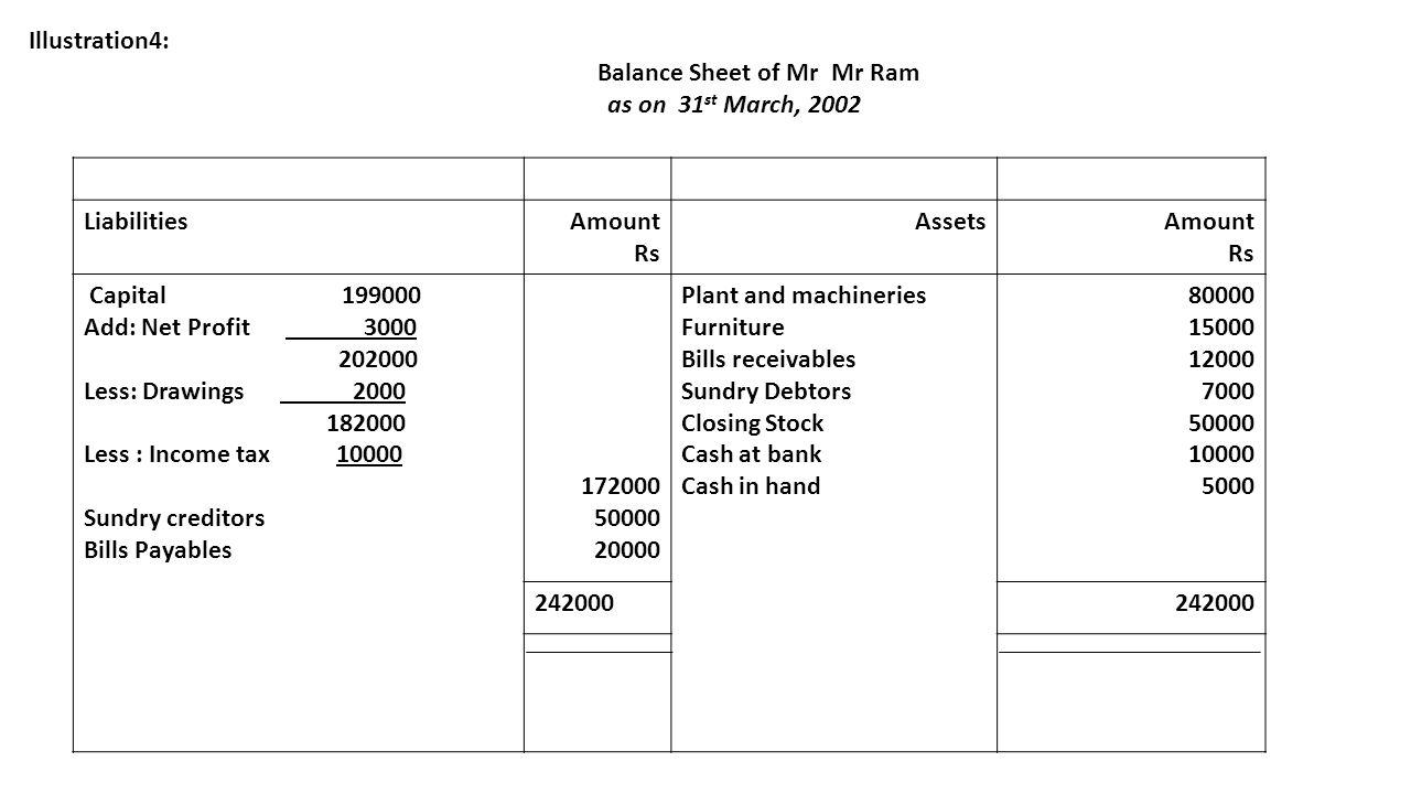 Balance Sheet of Mr Mr Ram