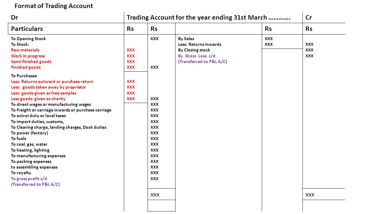 Format of Trading Account Dr