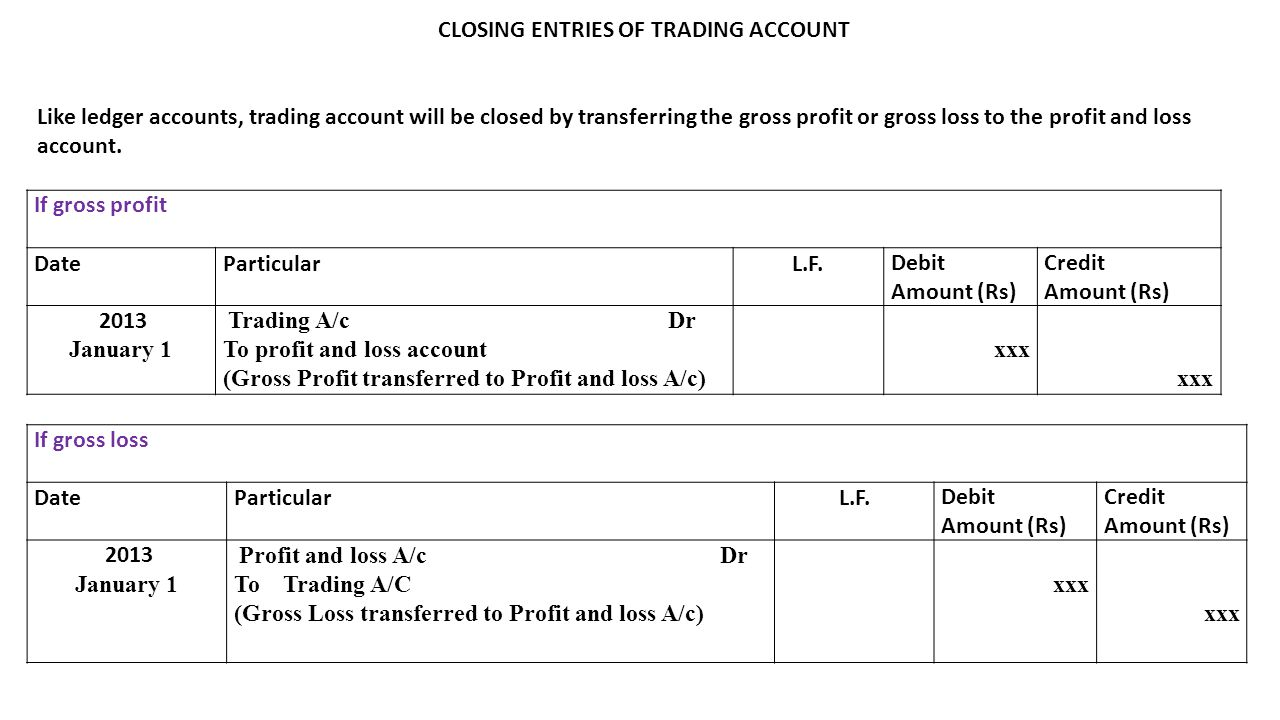 CLOSING ENTRIES OF TRADING ACCOUNT