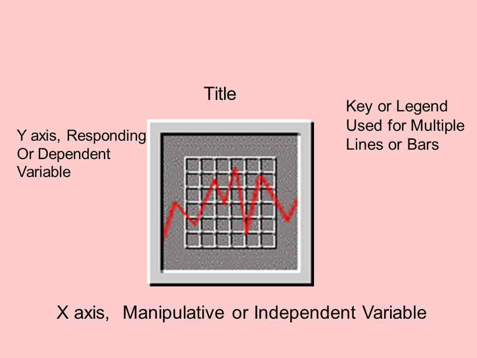 X axis, Manipulative or Independent Variable