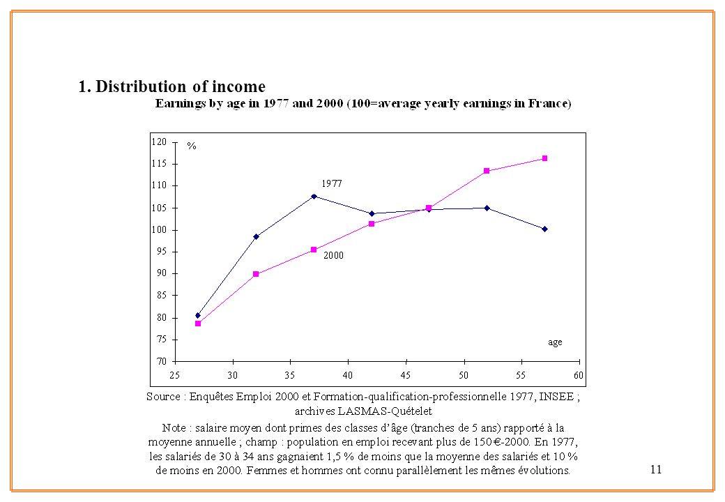1. Distribution of income