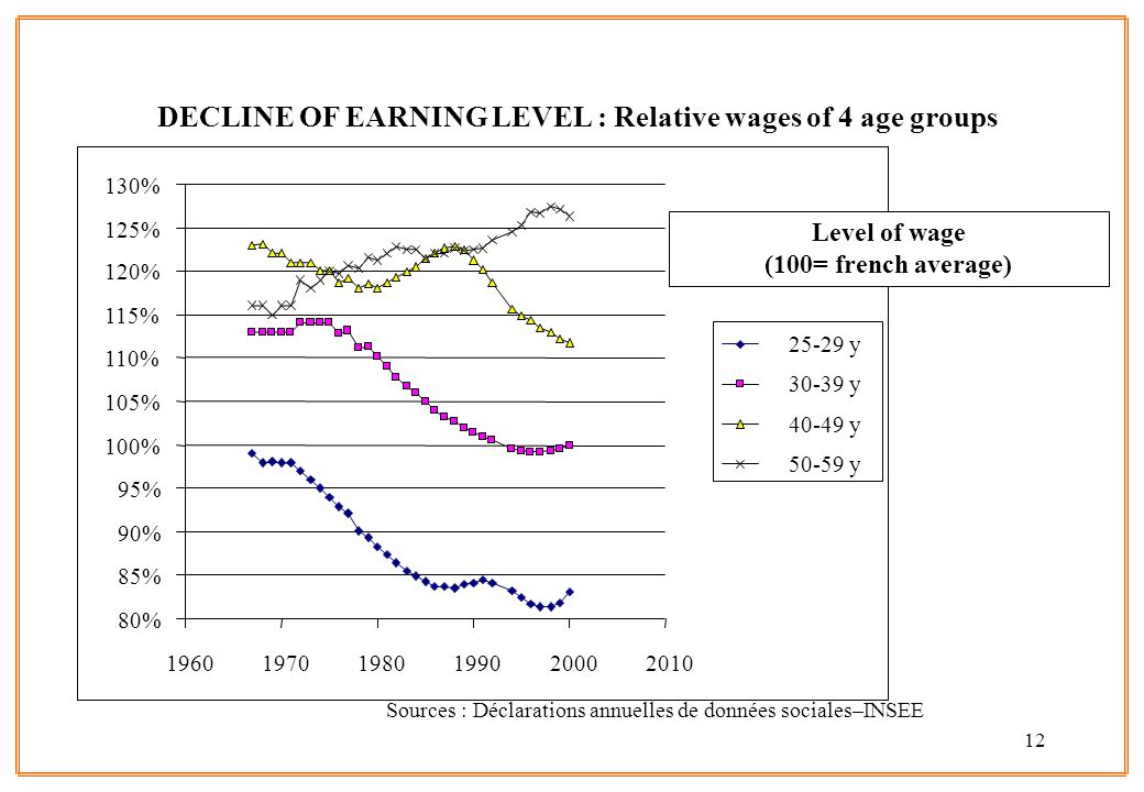 DECLINE OF EARNING LEVEL : Relative wages of 4 age groups