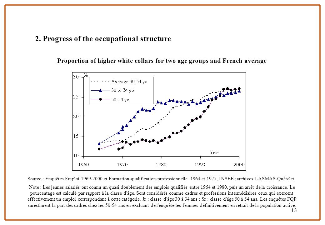 2. Progress of the occupational structure