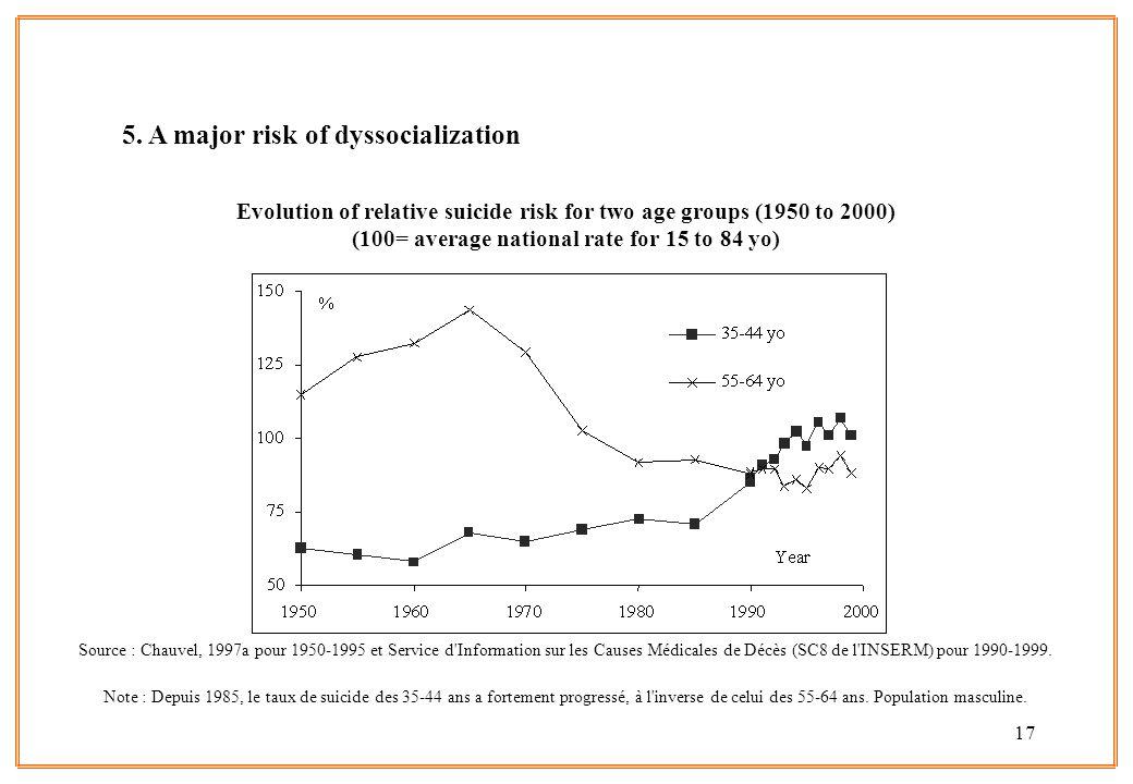 5. A major risk of dyssocialization
